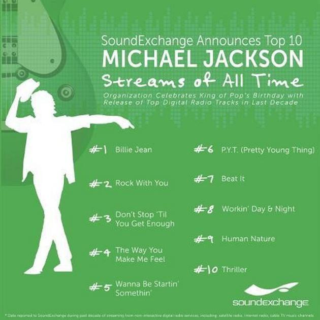SoundExchange Michael Jackson